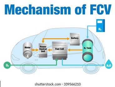 mechanism of FCV(fuel cell vehicle), vector illustration