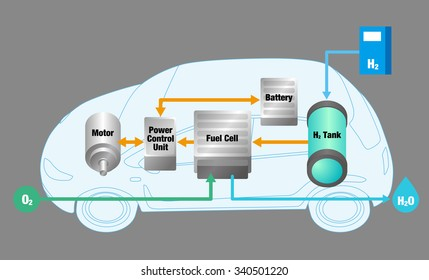 mechanism of FCV(fuel cell vehicle), vector illustration