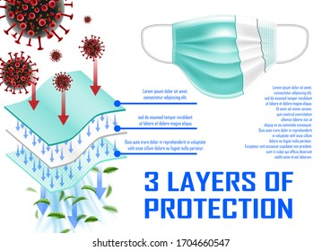 Medical mask with 3 layers of protection. Surgical mask against virus epidemic, coronavirus 2019-ncov, bacteria and germs and dust. vector illustration