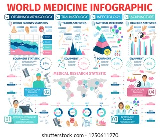 Medicine infographic poster otorhinolaryngology, traumatology, infectiology and acupuncture info. Statistics of traumas, patients, bacterial infections and remedies. World map, doctors and equipment