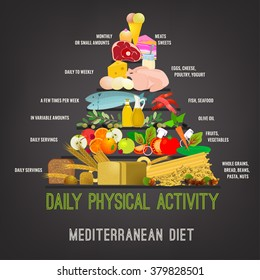 la dieta mediterranea tema