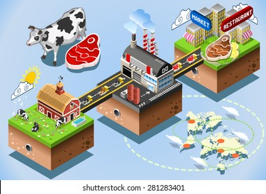 Meet Industry Stages. Beef Steak Processing 3d Web Isometric Infographic Concept  Factory building Production Consumer Table. Supply Chain of the Food Industries
