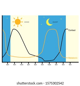 Melatonin and cortisol hormones level during awake and sleep.
