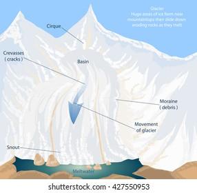 Meltwater,glacier vector nature background