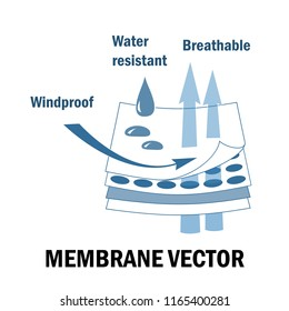 Membrane fabric sign. Layered materials. Waterproof, windproof, and breathable features.