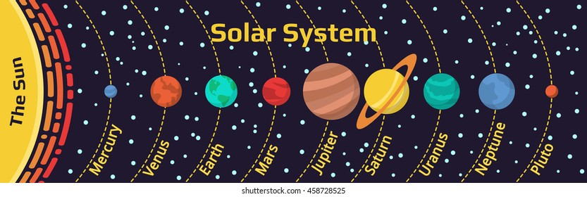 Memo names of the planets in our solar system.