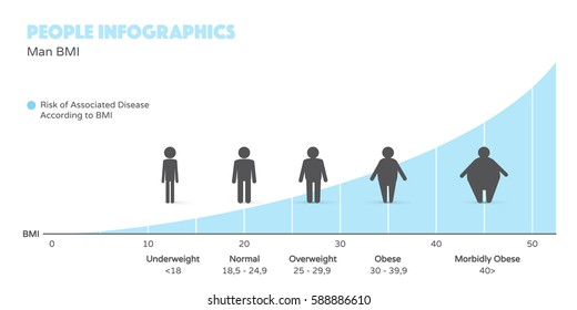 Men obesity and risk of associated disease according to BMI. People infographics in modern flat design style.