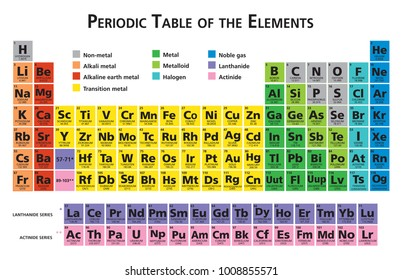 Mendeleev Periodic table of the chemical elements illustration vector multicolor 118 elements