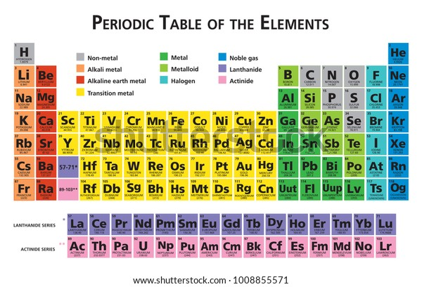 Mendeleev Periodic Table Chemical Elements Illustration Stock