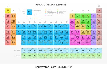 Mendeleev's Periodic Table of the Chemical Elements, Colorful, Vector.