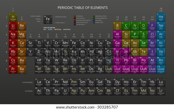 Mendeleevs Periodic Table Chemical Elements Dark Stock