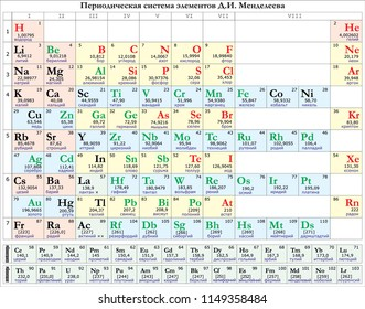 Mendeleev's periodic table vector russian