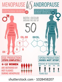Menopause vs andropause. Main facts about men and women sexual health. Beautiful vector illustration. Medical infographic with hormones molecular structure useful for educational poster graphic design