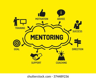Mentoring. Chart with keywords and icons on yellow background