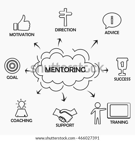 Mentoring Concept Scheme Chart Shows Components Stock Vector