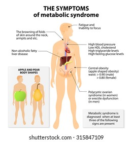 Metabolic syndrome. Signs and symptoms. Apple and pear body shapes. Metabolic syndrome is also known as metabolic syndrome X, cardiometabolic syndrome, syndrome X, insulin resistance syndrome