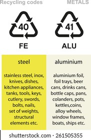 Metal recycling codes, steel, stainless steel, aluminium, cans, foils etc.