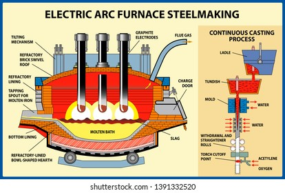 Metallurgy. The iron and steel production. The Electric Arc furnace steelmaking process. Vector illustration