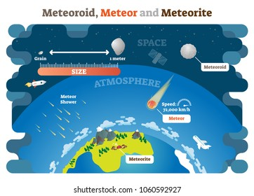 Meteoroid, Meteor and Meteorite vector illustration science diagram infographic. Planet earth atmosphere protection from collision with space objects.