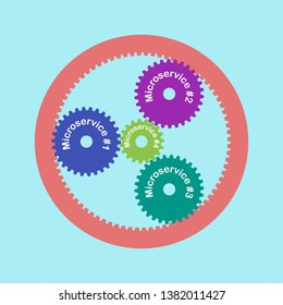 Microservice architecture illustration. Vector colored planetary gears with text. Software development technique.