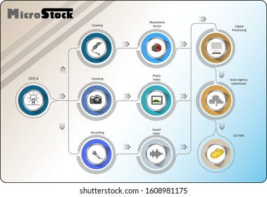 Microstock agency business infographic with workflow and process from ideas to payment