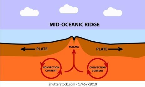 Mid-Oceanic Ridge side graphic Atlantic