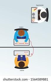 Milgram Experiment on Obedience Diagram