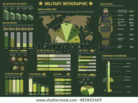 Military Army Forces Infographics Graph Pie Stock Vector Royalty