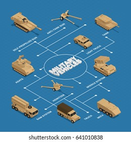 Military vehicles isometric flowchart with pointers and descriptions of tank truck adats missile system vector illustration