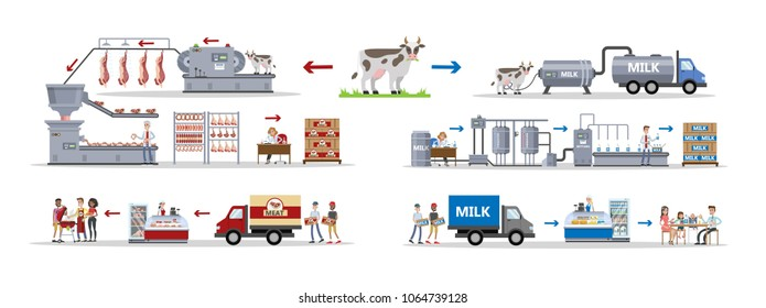 Milk and meat factory with automatic machines and workers.
