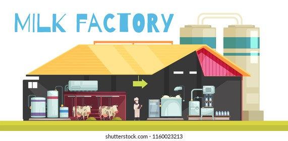 Milk production composition with profile view of milking manufacture with flat characters of cows and people vector illustration