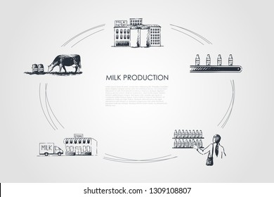 Milk production - cow in field, milk factory, store, delivery, purchase vector concept set. Hand drawn sketch isolated illustration