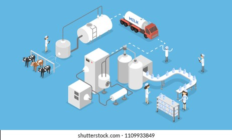 Milk production illustration. From cow to bottle.