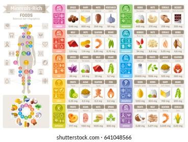 Mineral Vitamin food icons chart. Health care flat vector icon set isolated. Diet balance Infographic diagram banner illustration, calcium iron iodine sodium potassium magnesium selenium phosphorus
