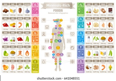 Mineral Vitamin supplement food icons. Healthy eating flat vector icon set, text letter logo. Isolated white background. Diet Infographic diagram poster. Table illustration human health medicine chart