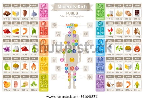 Минеральные витамины дополнения пищевые иконки. Здоровое питание плоский вектор набор значков, текстовое письмо логотип. Изолированный белый фон. Диета Инфографическая диаграмма плакат. Таблица иллюстрация здоровья человека медицинской диаграммы