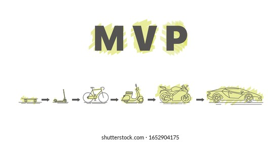 Minimum viable product. MVP. The concept of life cycle of product development. Diagram of life cycle of product development in flat style. Vector illustration on white background. Editable objects.
