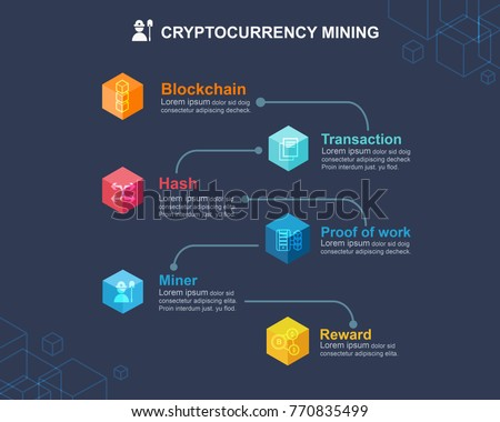 Is there an algorithm for cryptocurrency