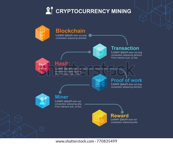 blockchain currency mining