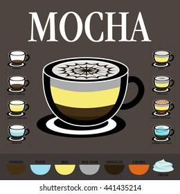 A mixture of coffee cup. Hot coffee. Mocha. Espresso.