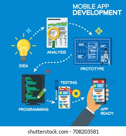 Mobile app development process concept in flat style. From idea to finished product. Project idea, analysis, prototype, programming, testing. Software development. Step-by-step process of work.