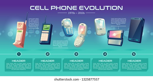 Mobile communications technologies evolution cartoon vector banner. Cellphones generations from old models with physical keypads, folding phones to modern smart devices with touchscreen illustration
