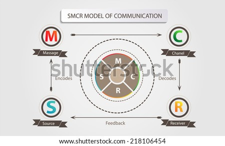 smcr model of communication