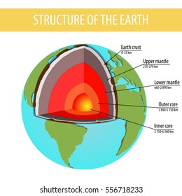 model structure of the earth  earth layers  old style design