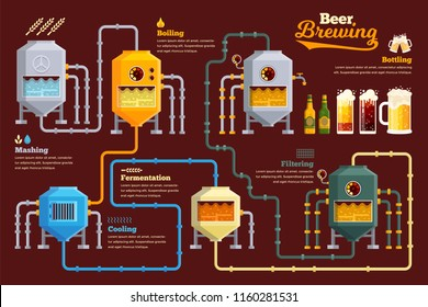 Modern Beer Brewery Process Infographic Illustration, suitable for game asset, infographic, book print, education awareness poster and other recycle related occasion.