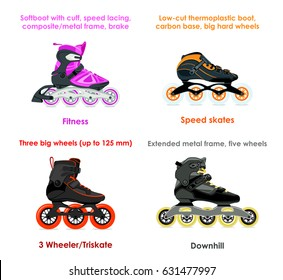 Modern fitness, speed skates, 3 wheeler/triskate and downhill inliners