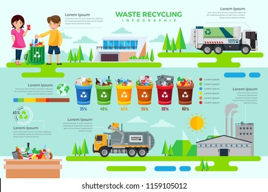 Modern Green Industrial Recycle Process Infographic Illustration, suitable for game asset, infographic, book print, education awareness poster and other recycle related occassion.