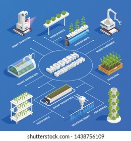 Modern greenhouse smart plant beds robots gardeners hydroponic and aeroponic systems germinated seedlings isometric flowchart vector illustration