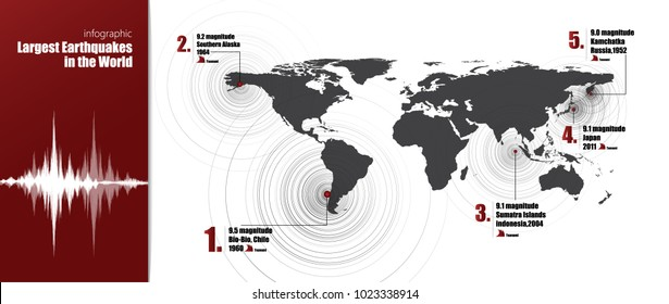 Modern Infographic Statistics Largest Earthquake in the world with Location,Circle Vibration and magnitude on world map background,design for education and science,element by nasa,Vector Illustration.
