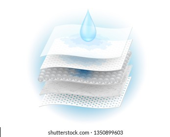 Moisture absorbent sheet and ventilation through many materials. Use ads for diapers and adults, sanitary napkins, mattress pads to absorb. Realistic vector files